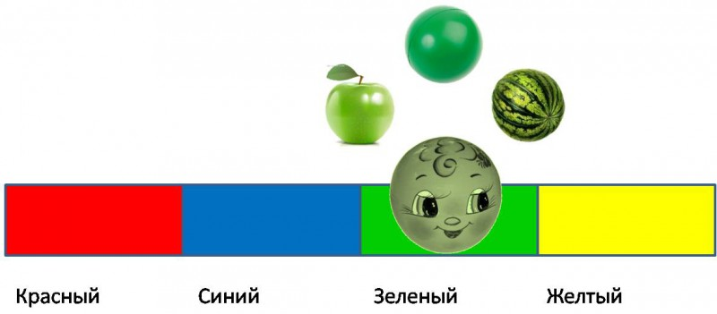 Колобок зеленый