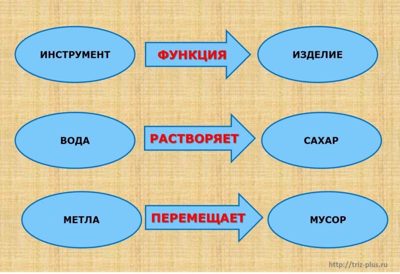 Инструмент-функция-изделие